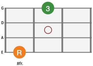Bass Guitar Chord Major 10th