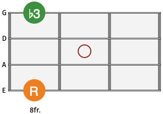 bass guitar chord minor 10th