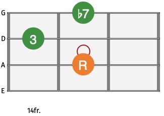 C7 Bass Guitar Chord