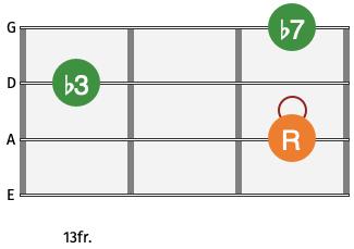 Bass Guitar Chord Cm7
