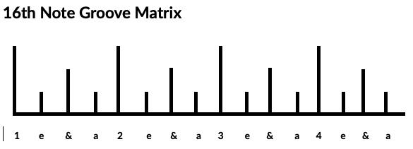 Bass Guitar groove 16th note matrix