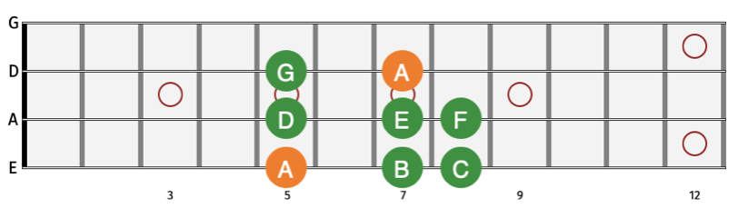 Moondance bass guitar lesson