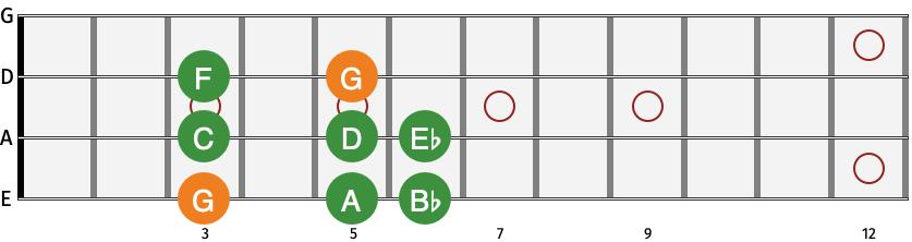 eBassGuitar G Aeolian Scale Diagram